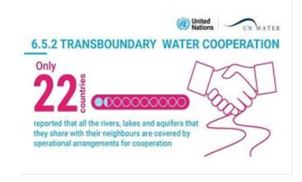 Many more operational arrangements for transboundary water cooperation needed across the world shows 2021 UN_Water SDG6 progress report
